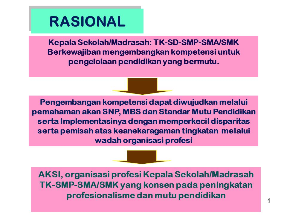 Kepala Sekolah/Madrasah: TK-SD-SMP-SMA/SMK