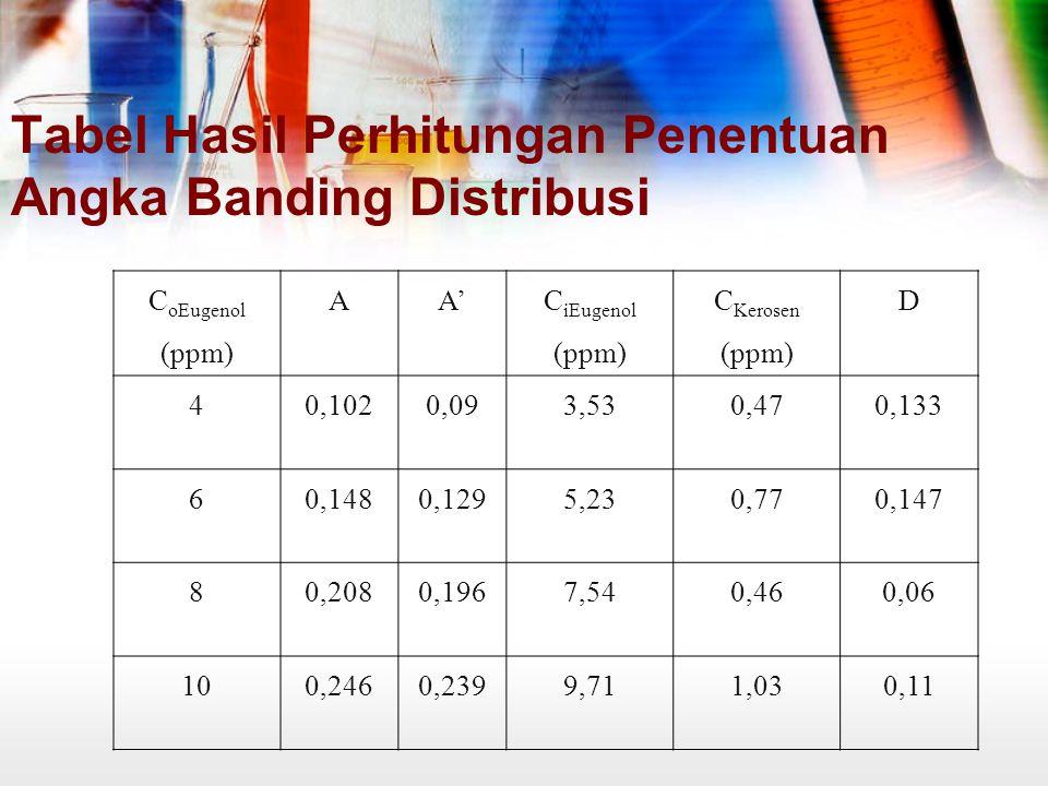 Tabel Hasil Perhitungan Penentuan Angka Banding Distribusi