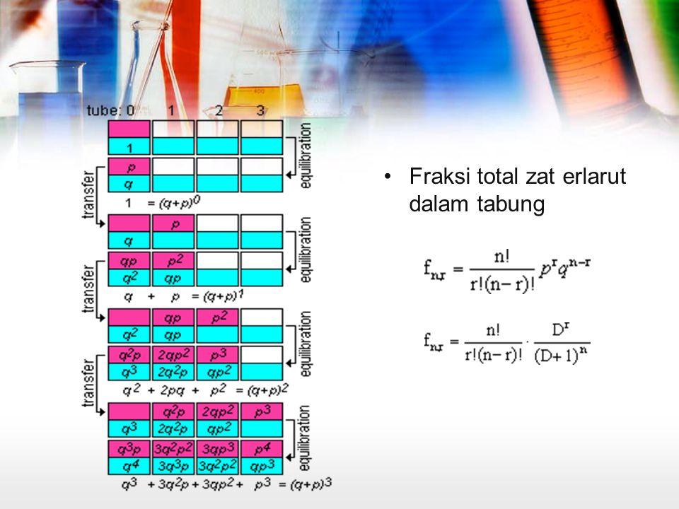 Fraksi total zat erlarut dalam tabung