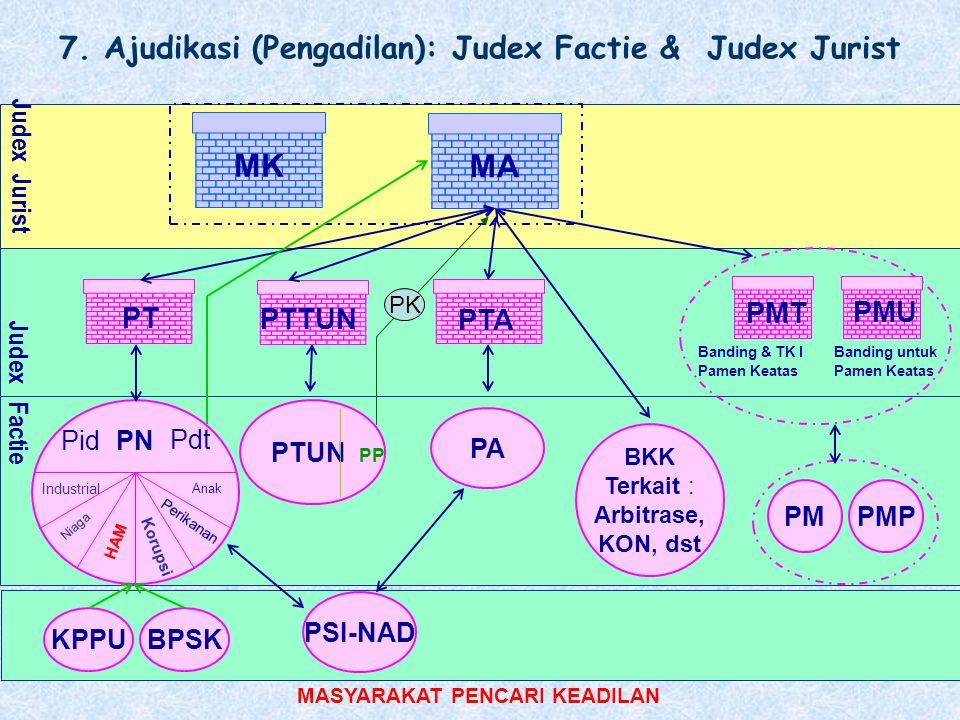 MK MA 7. Ajudikasi (Pengadilan): Judex Factie & Judex Jurist PMT PMU