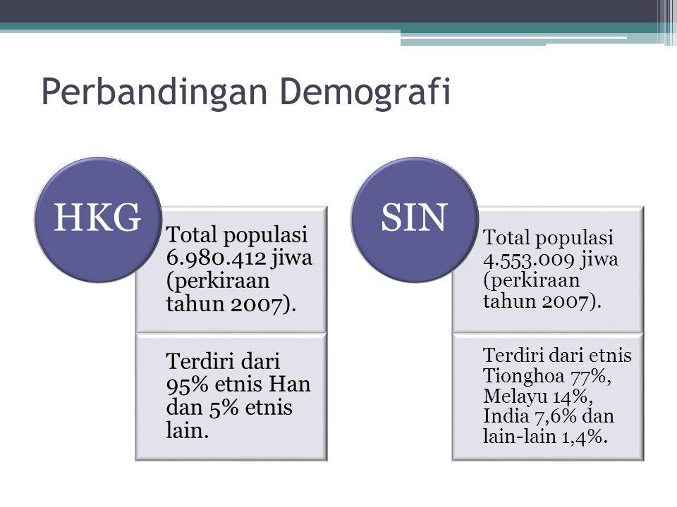 Perbandingan Demografi