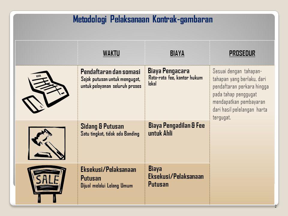 Metodologi Pelaksanaan Kontrak-gambaran