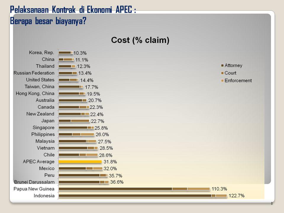 Pelaksanaan Kontrak di Ekonomi APEC : Berapa besar biayanya