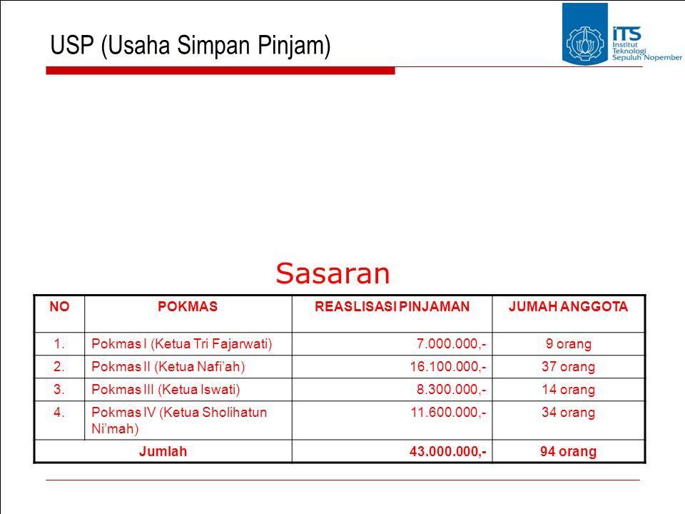 USP (Usaha Simpan Pinjam)