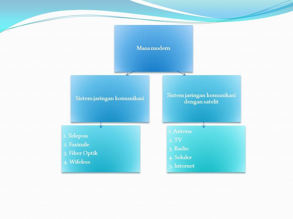 Sistem jaringan komunikasi Sistem jaringan komunikasi dengan satelit