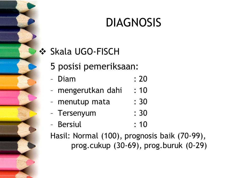 DIAGNOSIS 5 posisi pemeriksaan: Skala UGO-FISCH Diam : 20