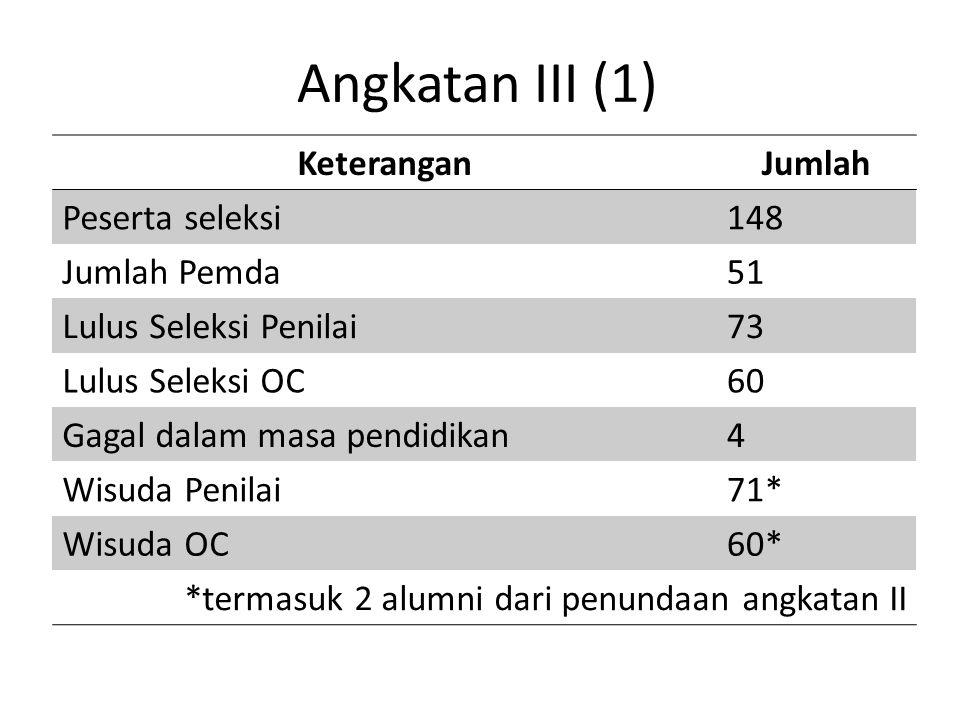 Angkatan III (1) Keterangan Jumlah Peserta seleksi 148 Jumlah Pemda 51