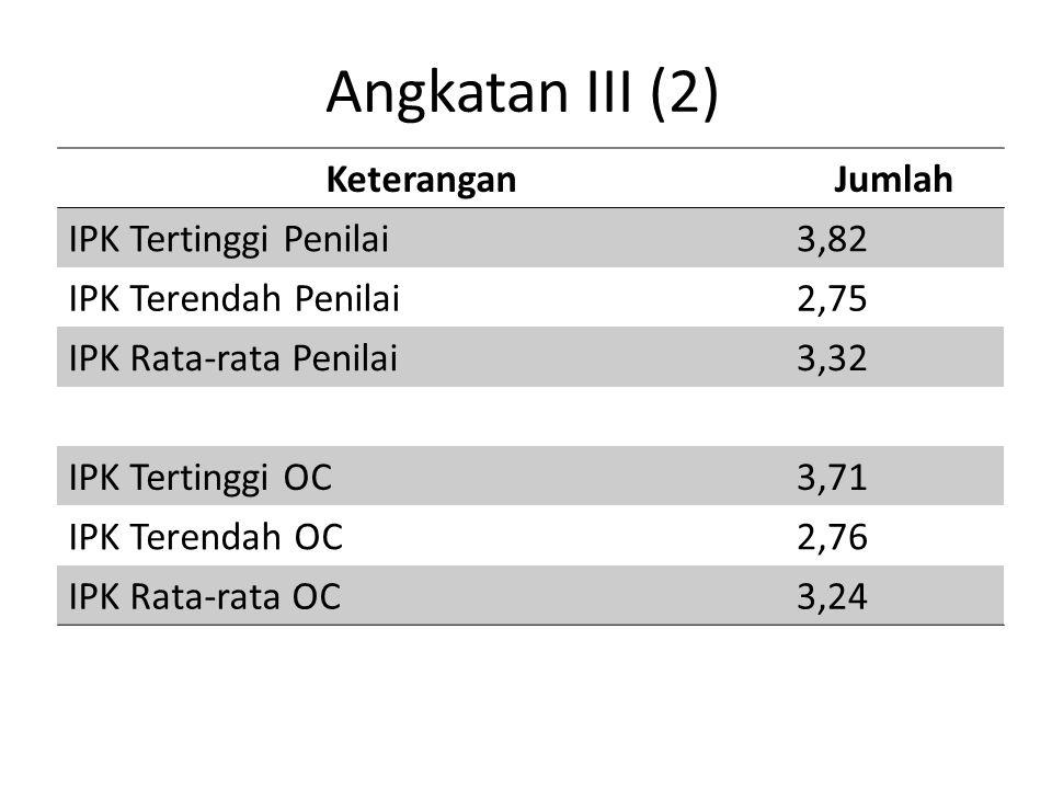 Angkatan III (2) Keterangan Jumlah IPK Tertinggi Penilai 3,82