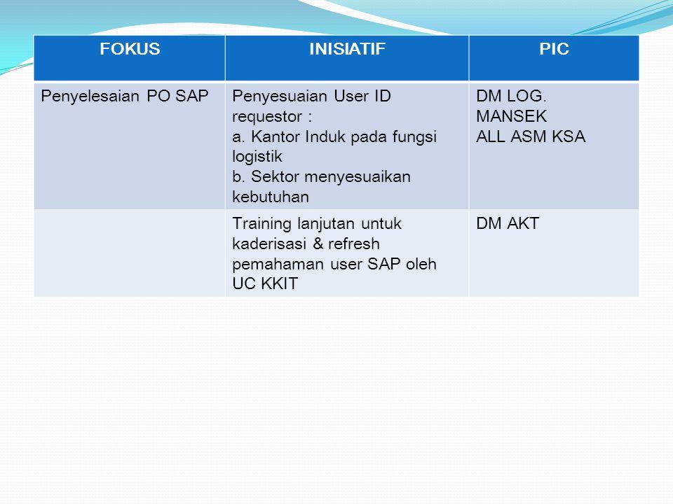FOKUS INISIATIF. PIC. Penyelesaian PO SAP. Penyesuaian User ID requestor : a. Kantor Induk pada fungsi logistik.