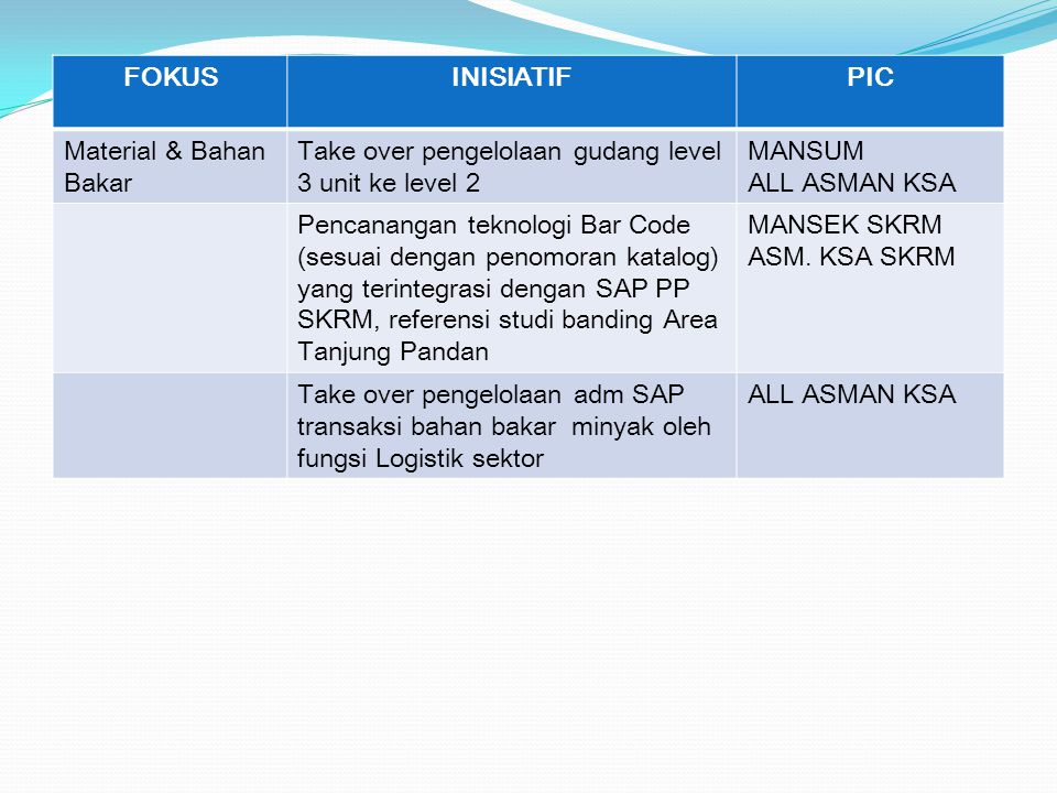 FOKUS INISIATIF. PIC. Material & Bahan Bakar. Take over pengelolaan gudang level 3 unit ke level 2.