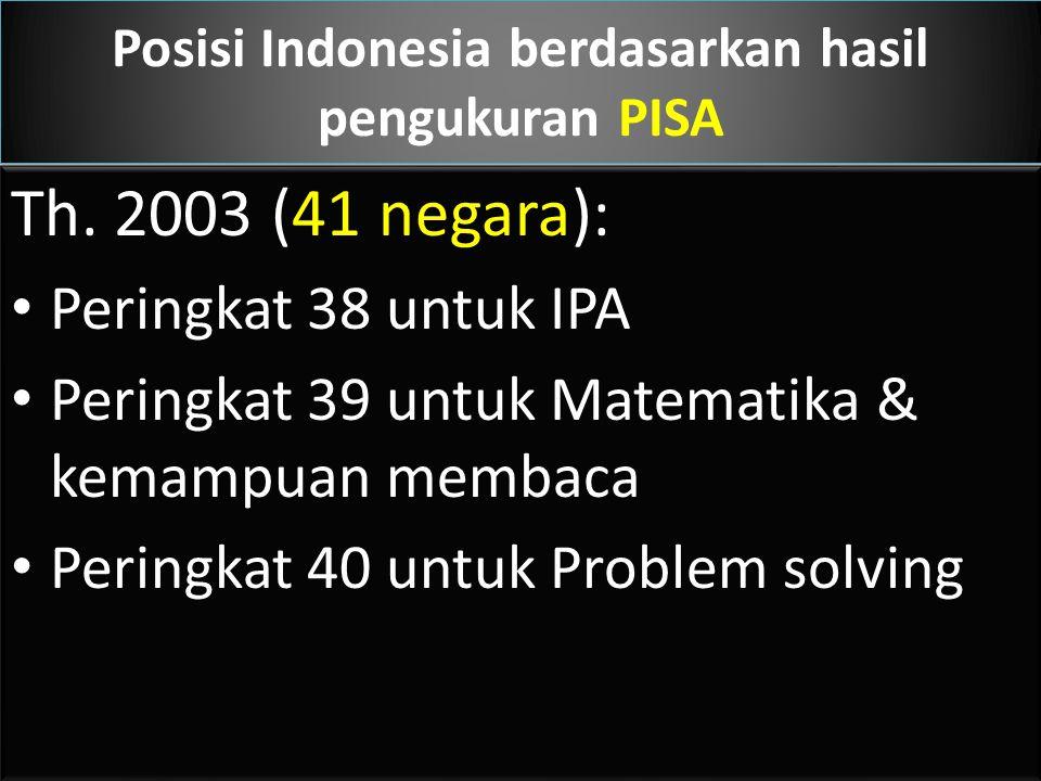Posisi Indonesia berdasarkan hasil pengukuran PISA