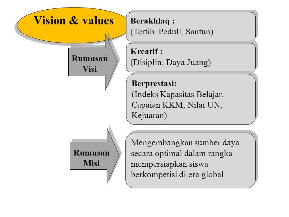 Vision & values Berakhlaq : (Tertib, Peduli, Santun) Rumusan Visi
