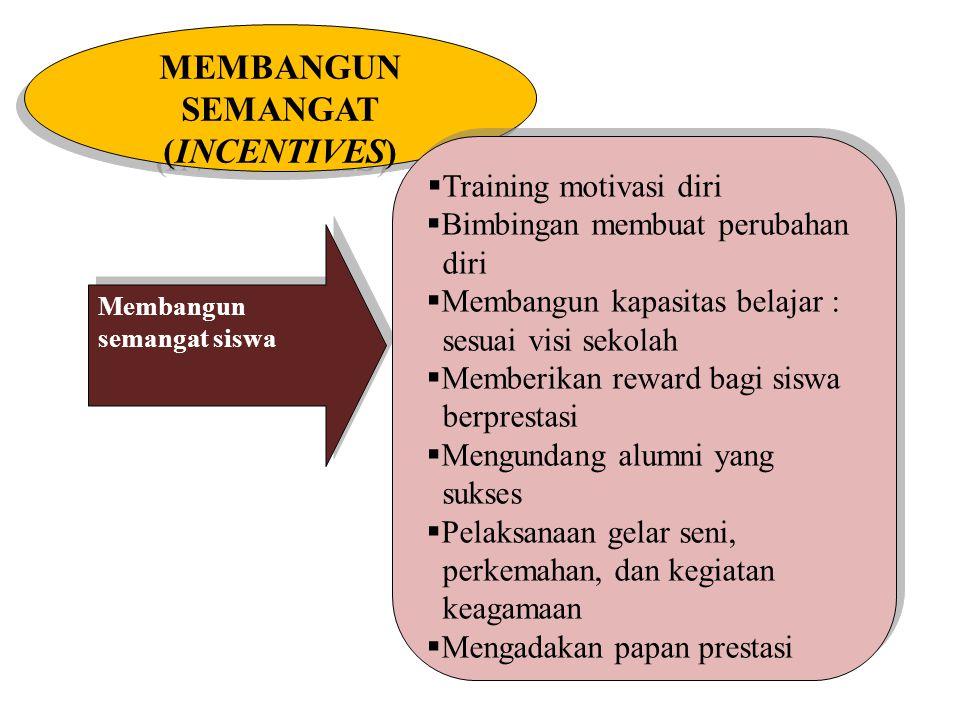 MEMBANGUN SEMANGAT (INCENTIVES)