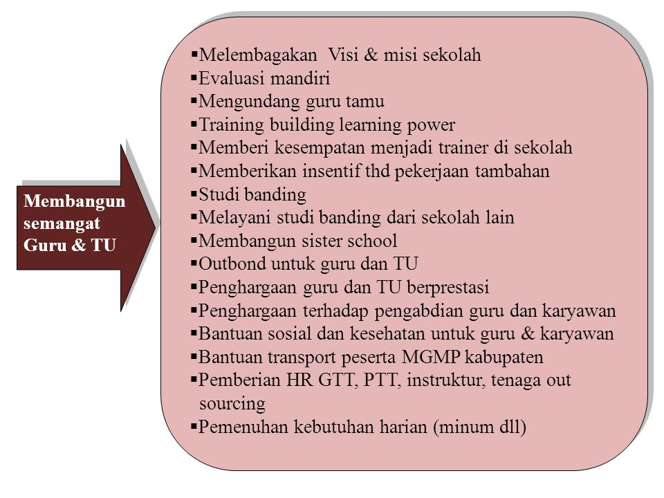 Melembagakan Visi & misi sekolah Evaluasi mandiri Mengundang guru tamu