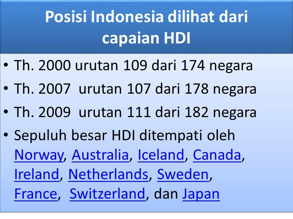 Posisi Indonesia dilihat dari capaian HDI