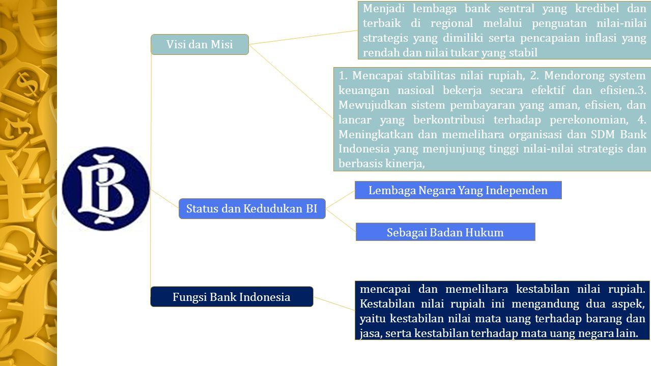Lembaga Negara Yang Independen Status dan Kedudukan BI