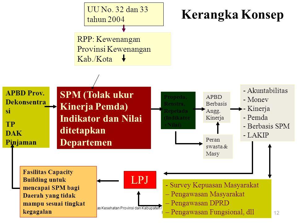 UU No. 32 dan 33 tahun 2004 Kerangka Konsep. RPP: Kewenangan Provinsi Kewenangan Kab./Kota.