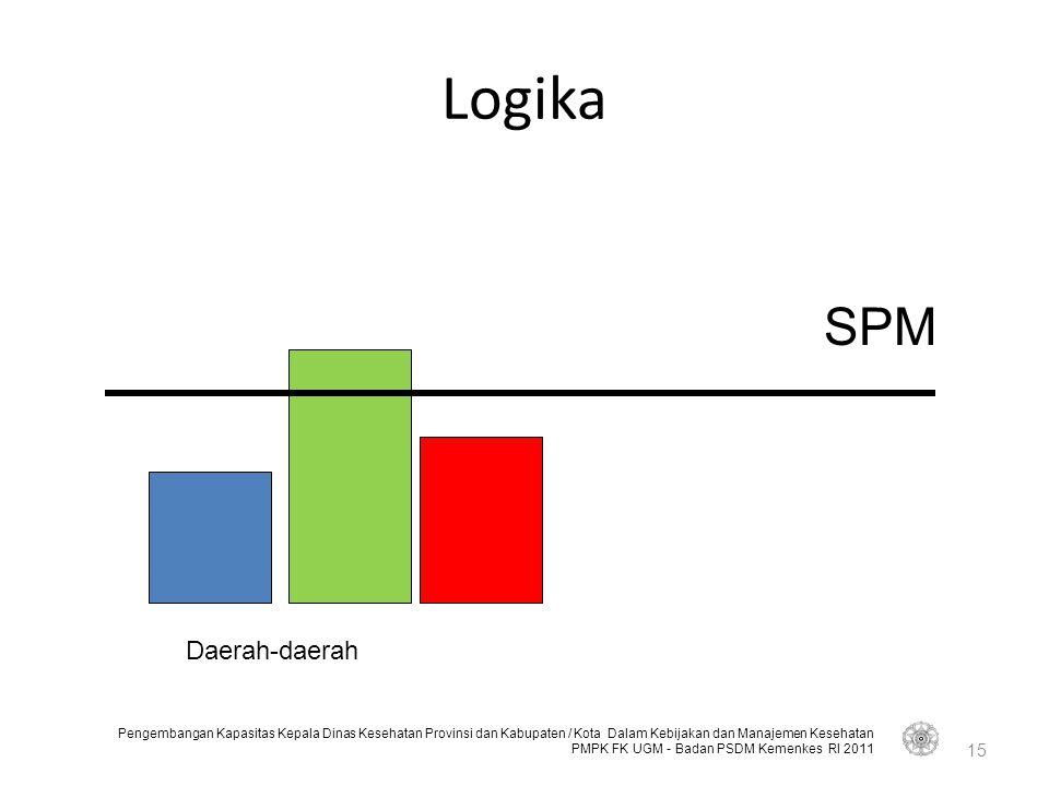 Logika SPM Daerah-daerah