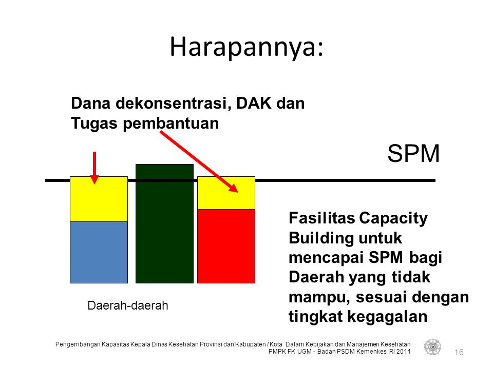 Harapannya: SPM Dana dekonsentrasi, DAK dan Tugas pembantuan