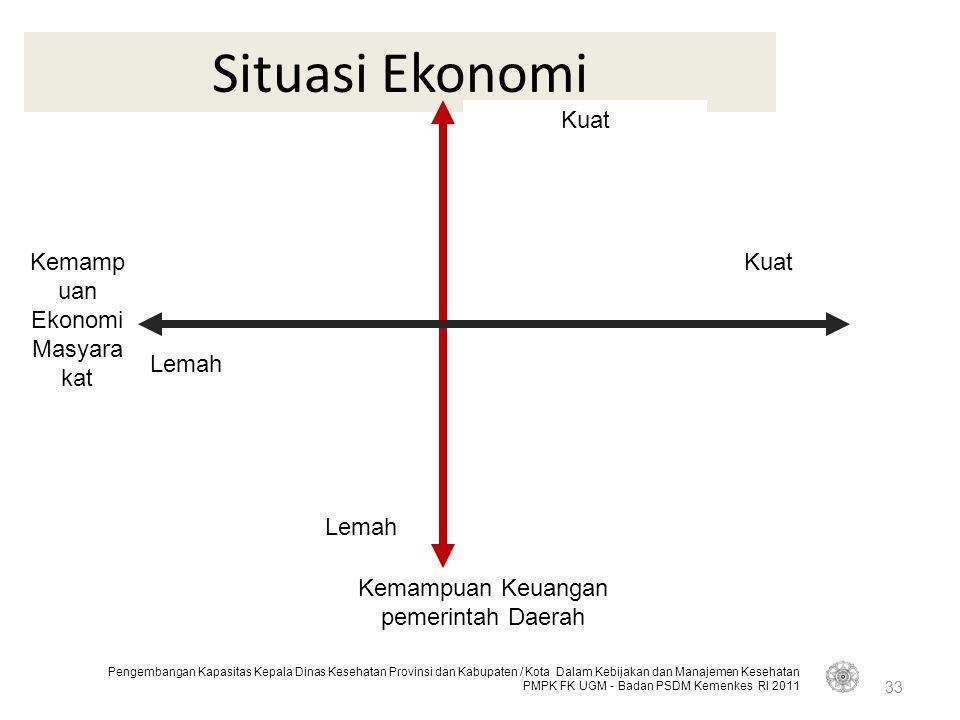 Situasi Ekonomi Kemampuan Ekonomi Masyarakat