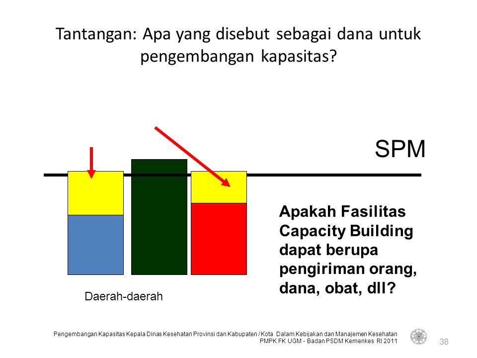 Tantangan: Apa yang disebut sebagai dana untuk pengembangan kapasitas