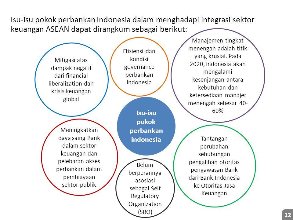 Isu-isu pokok perbankan indonesia