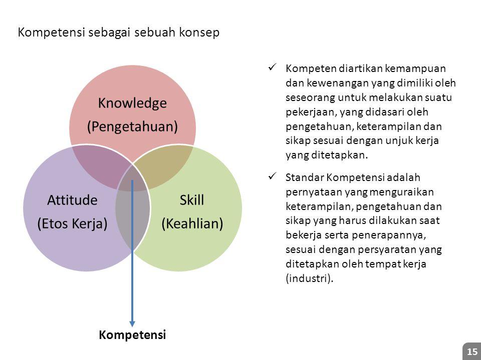 Knowledge (Pengetahuan) Skill (Keahlian) Attitude (Etos Kerja)