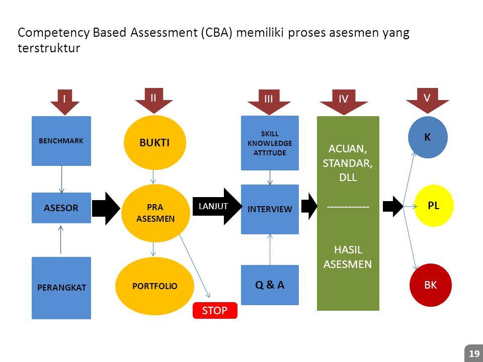 Competency Based Assessment (CBA) memiliki proses asesmen yang terstruktur