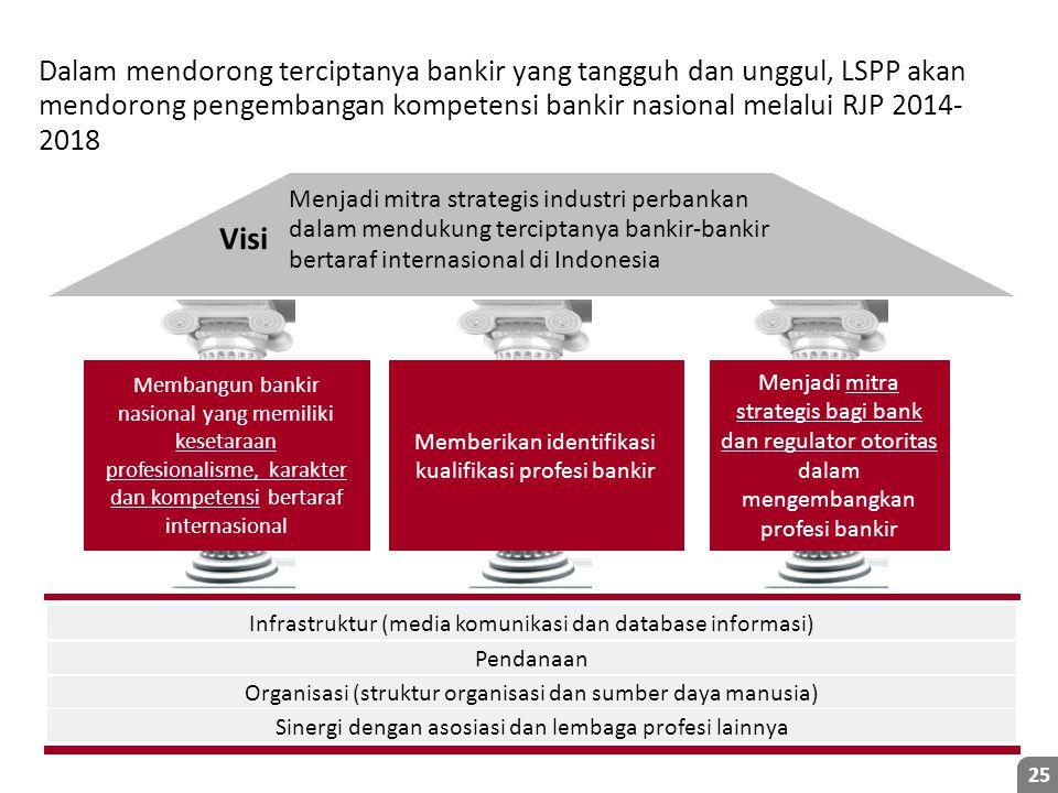 Dalam mendorong terciptanya bankir yang tangguh dan unggul, LSPP akan mendorong pengembangan kompetensi bankir nasional melalui RJP 2014-2018