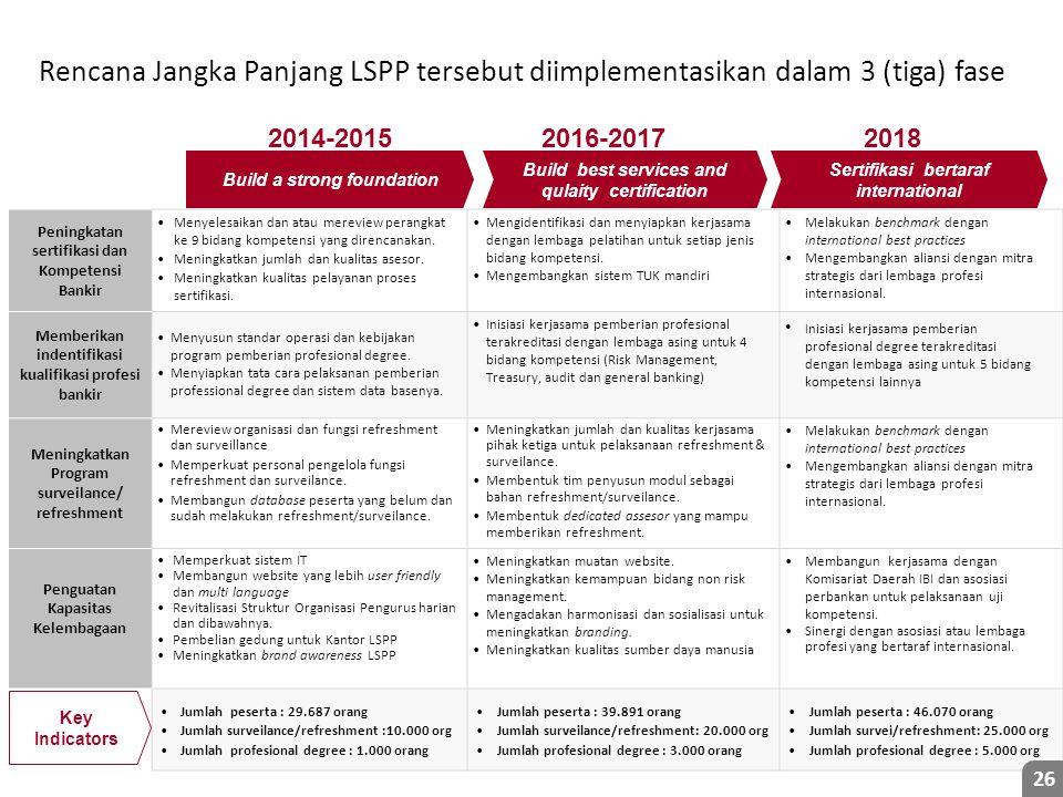 Rencana Jangka Panjang LSPP tersebut diimplementasikan dalam 3 (tiga) fase