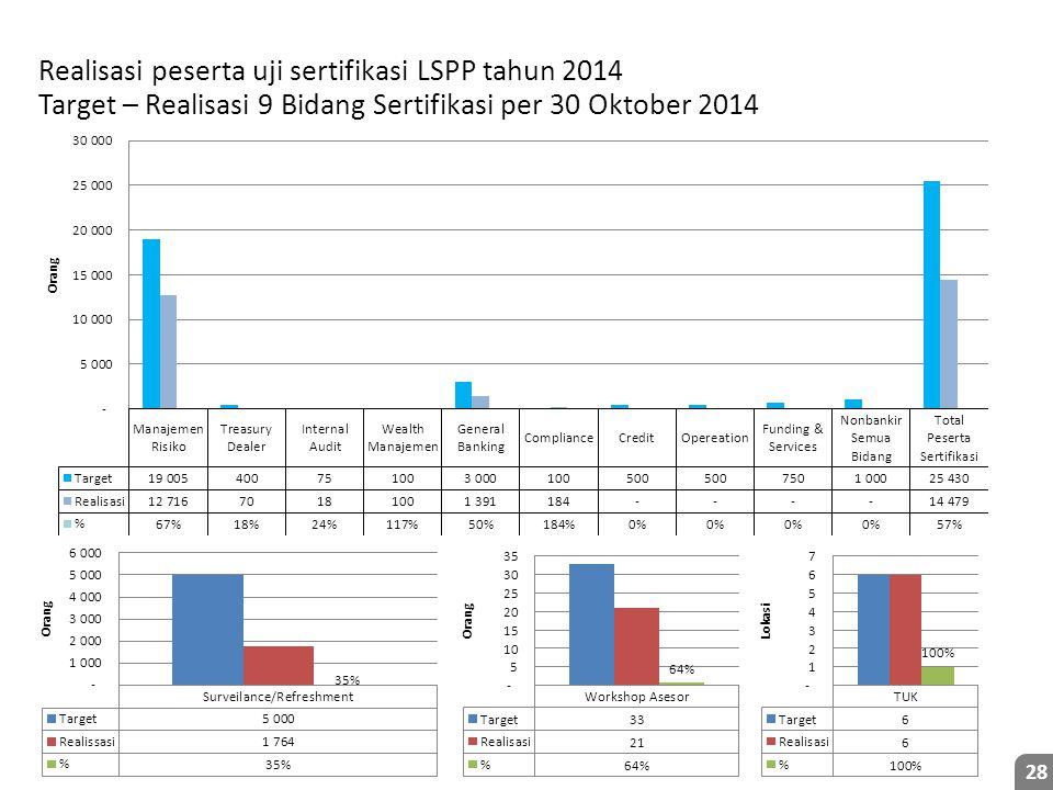 Realisasi peserta uji sertifikasi LSPP tahun 2014