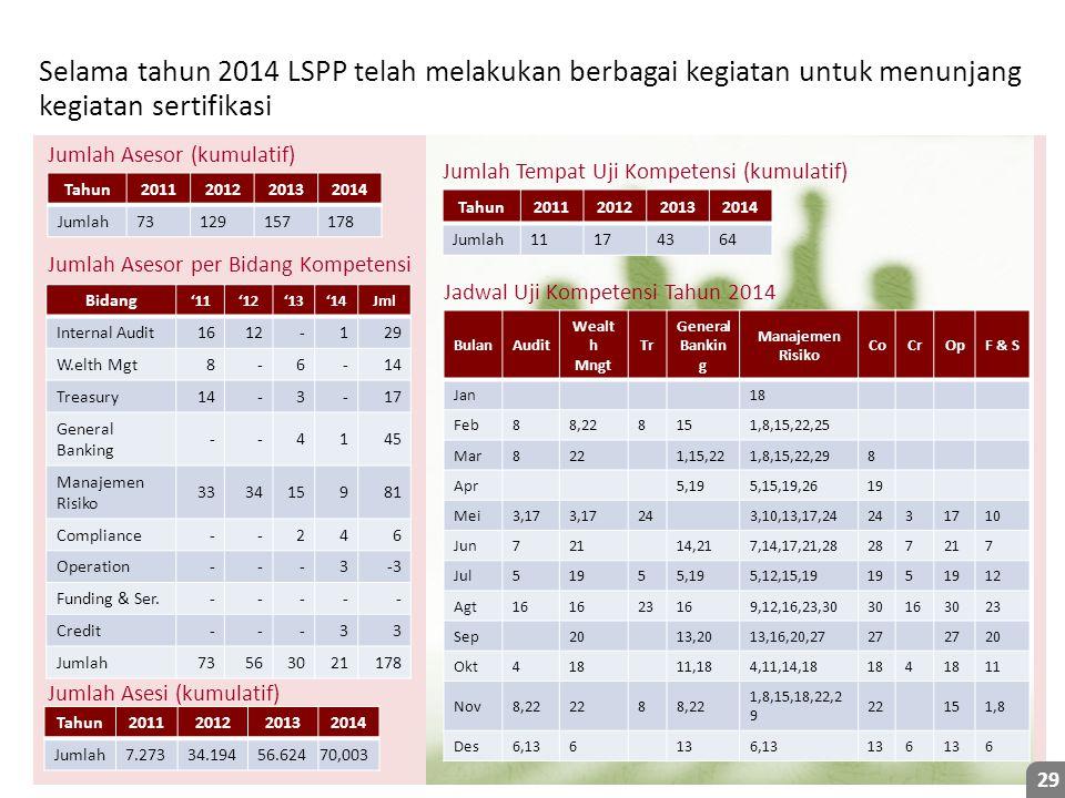 Selama tahun 2014 LSPP telah melakukan berbagai kegiatan untuk menunjang kegiatan sertifikasi
