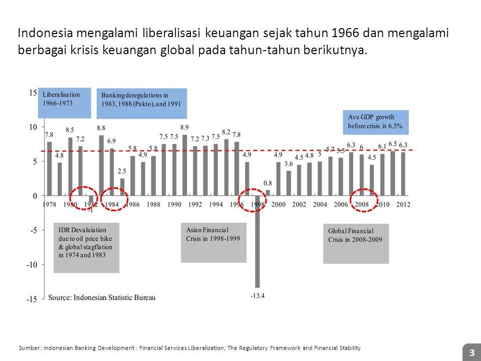 Indonesia mengalami liberalisasi keuangan sejak tahun 1966 dan mengalami berbagai krisis keuangan global pada tahun-tahun berikutnya.