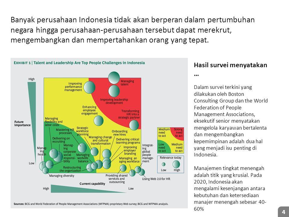 Banyak perusahaan Indonesia tidak akan berperan dalam pertumbuhan negara hingga perusahaan-perusahaan tersebut dapat merekrut, mengembangkan dan mempertahankan orang yang tepat.