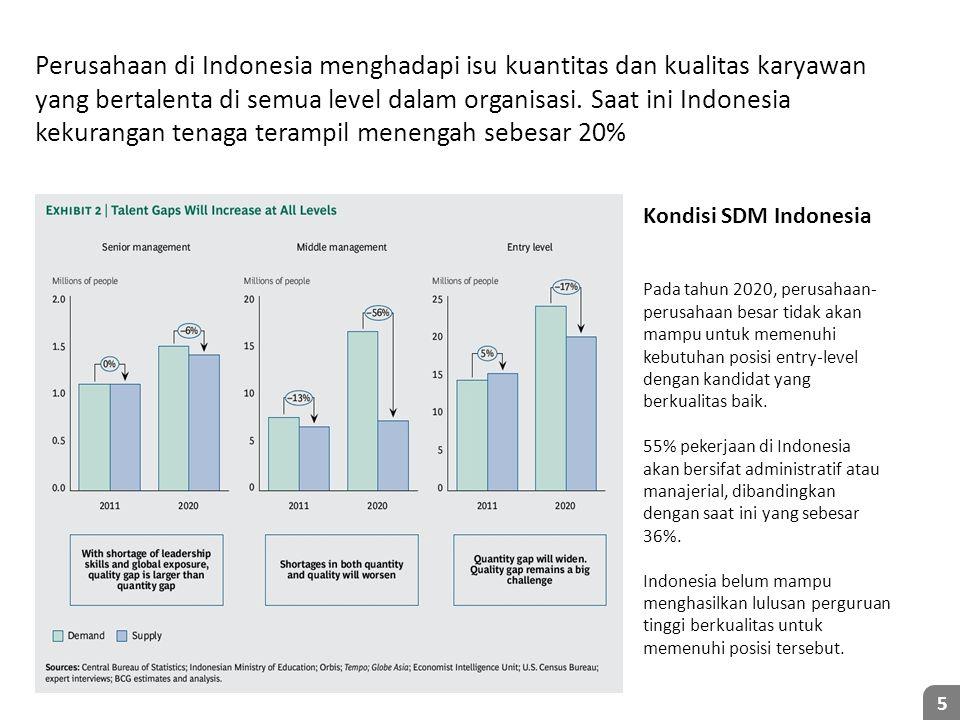 Perusahaan di Indonesia menghadapi isu kuantitas dan kualitas karyawan yang bertalenta di semua level dalam organisasi. Saat ini Indonesia kekurangan tenaga terampil menengah sebesar 20%