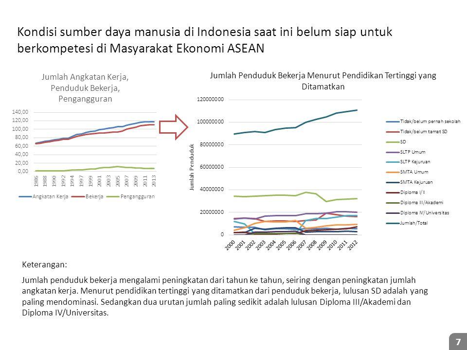 Kondisi sumber daya manusia di Indonesia saat ini belum siap untuk berkompetesi di Masyarakat Ekonomi ASEAN