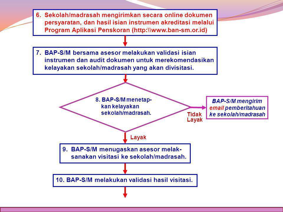 BAP-S/M mengirim email pemberitahuan ke sekolah/madrasah