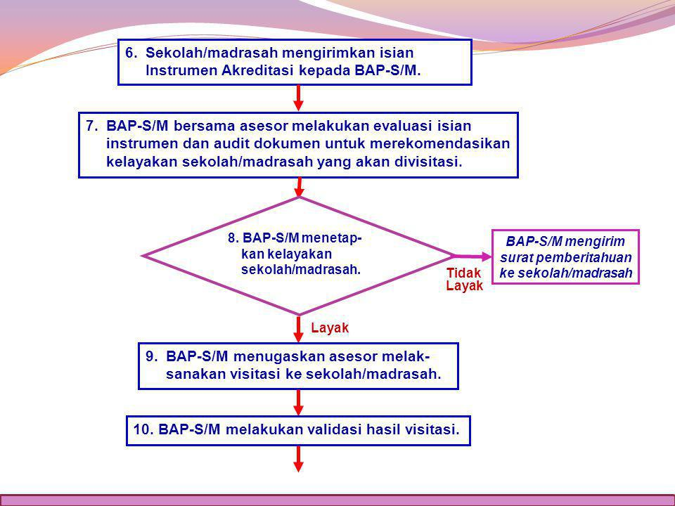 BAP-S/M mengirim surat pemberitahuan ke sekolah/madrasah