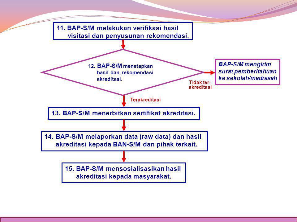 13. BAP-S/M menerbitkan sertifikat akreditasi.