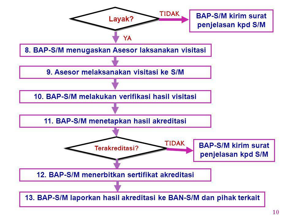 BAP-S/M kirim surat penjelasan kpd S/M