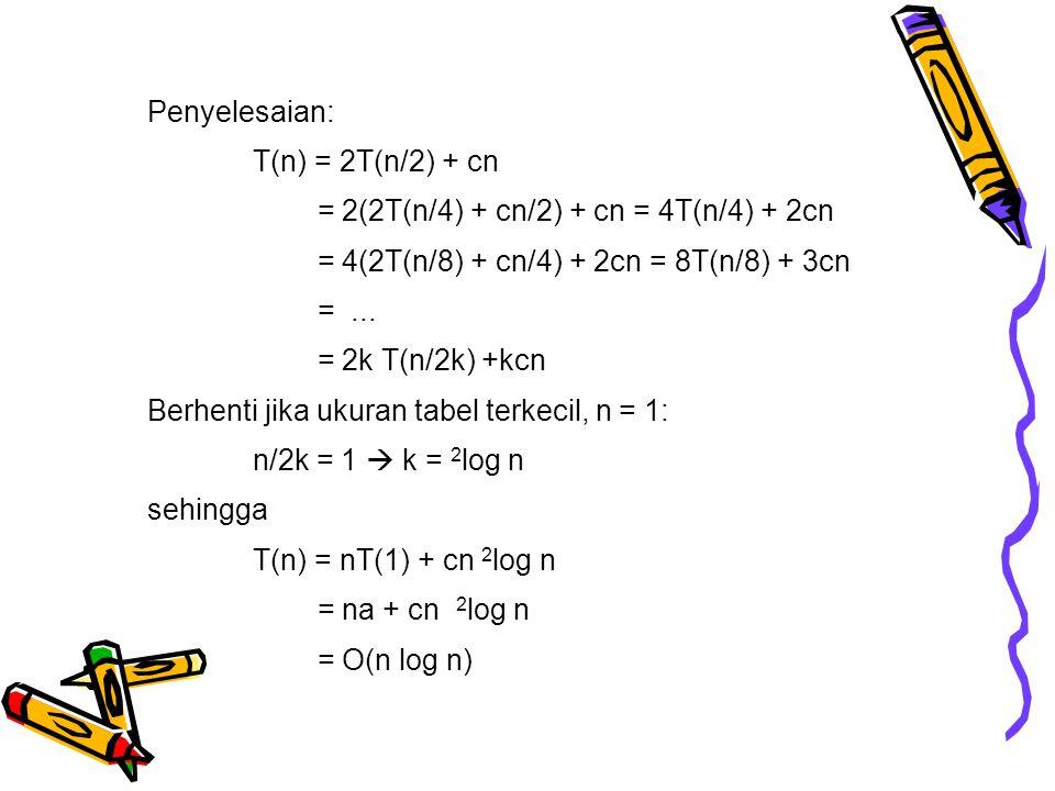 Penyelesaian: T(n) = 2T(n/2) + cn. = 2(2T(n/4) + cn/2) + cn = 4T(n/4) + 2cn. = 4(2T(n/8) + cn/4) + 2cn = 8T(n/8) + 3cn.