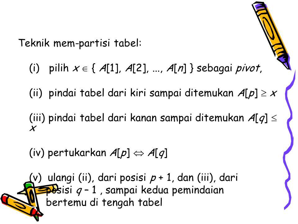 Teknik mem-partisi tabel: