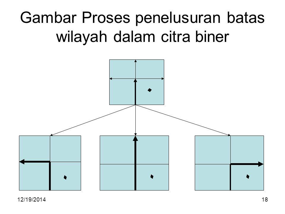 Gambar Proses penelusuran batas wilayah dalam citra biner