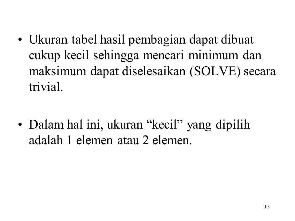 Ukuran tabel hasil pembagian dapat dibuat cukup kecil sehingga mencari minimum dan maksimum dapat diselesaikan (SOLVE) secara trivial.