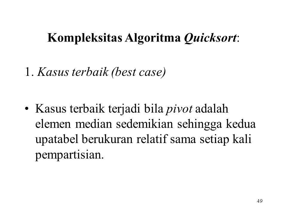 Kompleksitas Algoritma Quicksort: