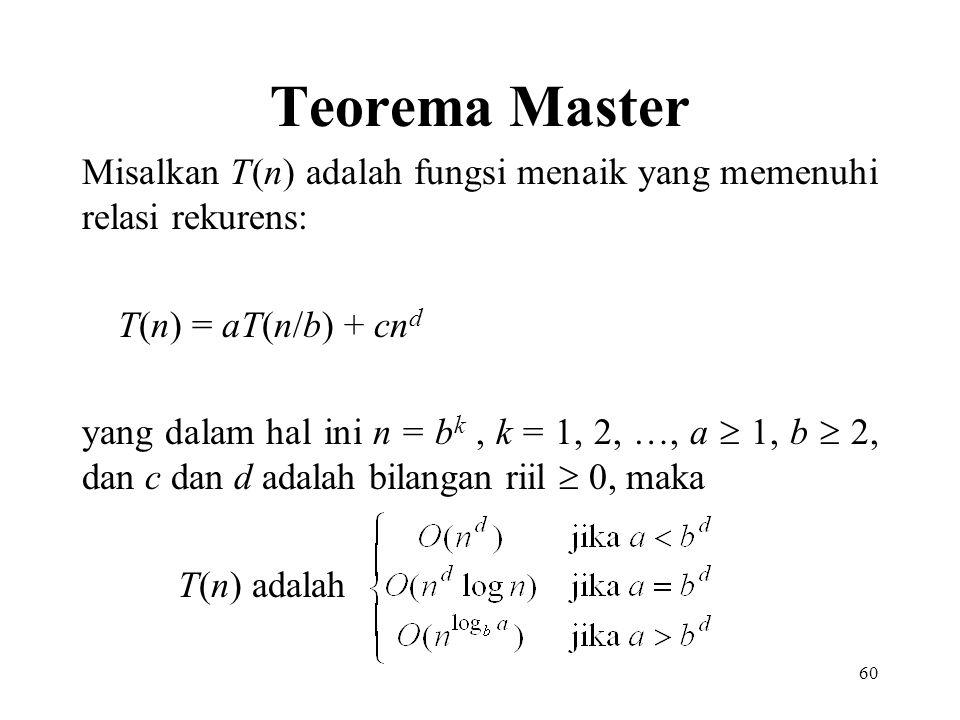 Teorema Master Misalkan T(n) adalah fungsi menaik yang memenuhi relasi rekurens: T(n) = aT(n/b) + cnd.