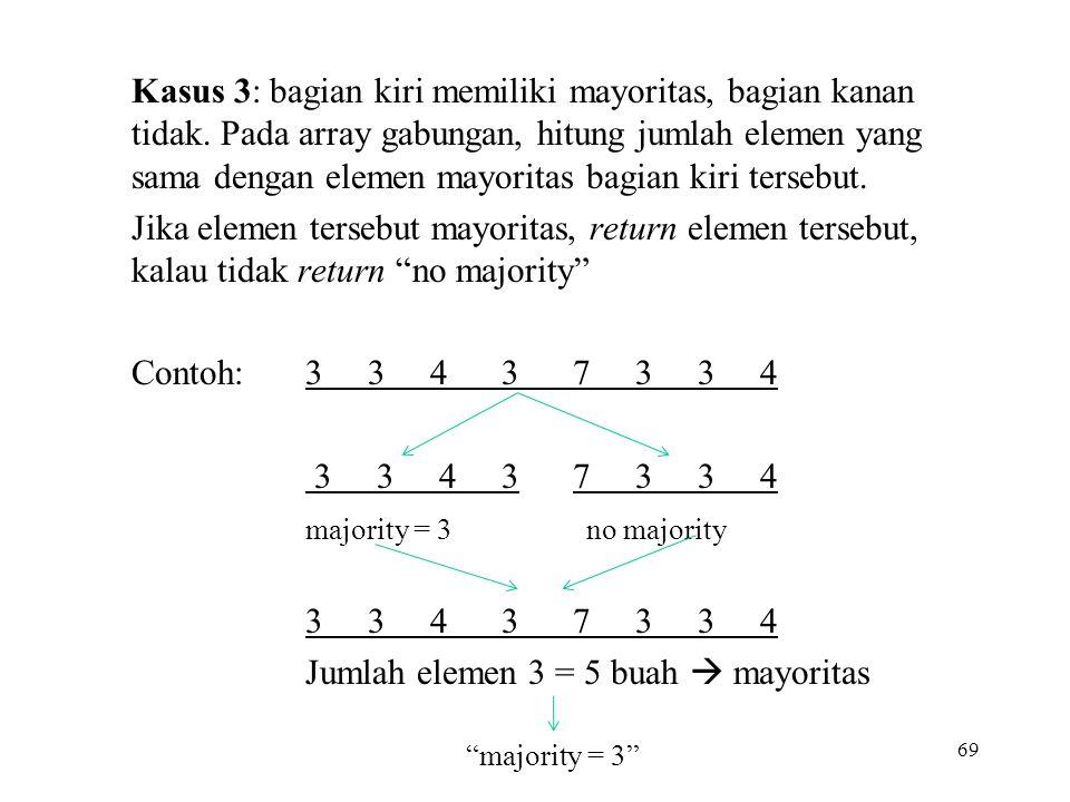 Jumlah elemen 3 = 5 buah  mayoritas