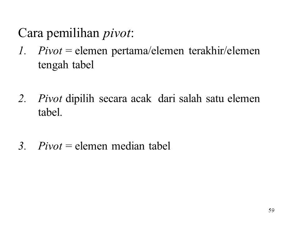 Cara pemilihan pivot: Pivot = elemen pertama/elemen terakhir/elemen tengah tabel. Pivot dipilih secara acak dari salah satu elemen tabel.