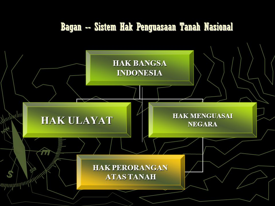 Bagan -- Sistem Hak Penguasaan Tanah Nasional