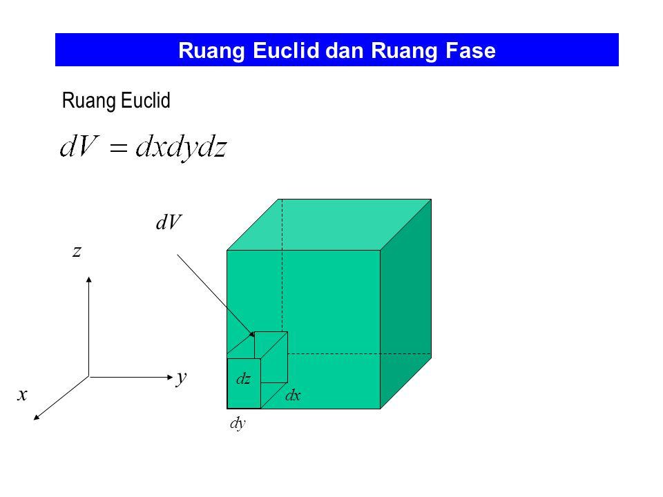Ruang Euclid dan Ruang Fase
